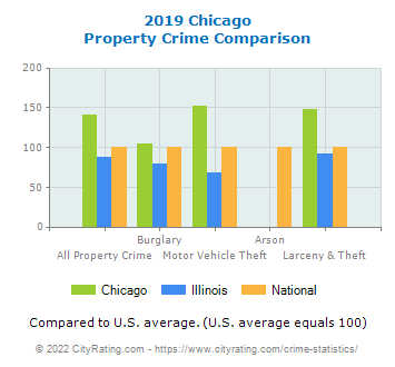 Chicago Property Crime vs. State and National Comparison