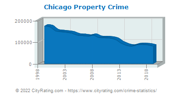 Chicago Property Crime