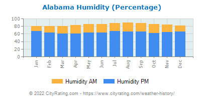 Alabama Relative Humidity