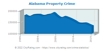 Alabama Property Crime