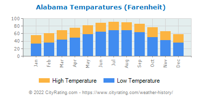 Alabama Average Temperatures
