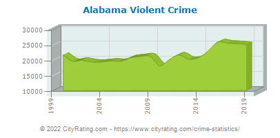 Alabama Violent Crime