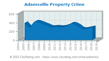 Adamsville Property Crime
