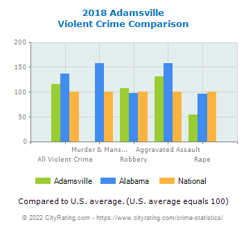 Adamsville Violent Crime vs. State and National Comparison