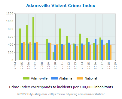 Adamsville Violent Crime vs. State and National Per Capita