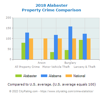 Alabaster Property Crime vs. State and National Comparison