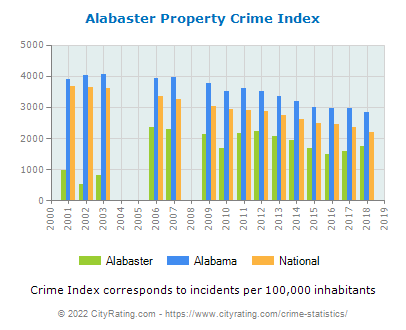 Alabaster Property Crime vs. State and National Per Capita