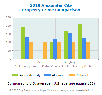 Alexander City Property Crime vs. State and National Comparison