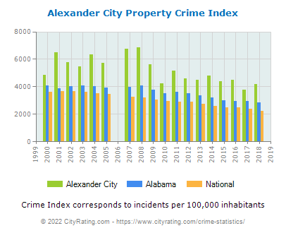 Alexander City Property Crime vs. State and National Per Capita
