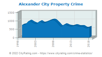 Alexander City Property Crime