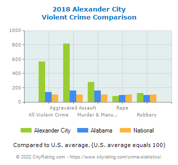 Alexander City Violent Crime vs. State and National Comparison