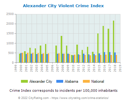 Alexander City Violent Crime vs. State and National Per Capita