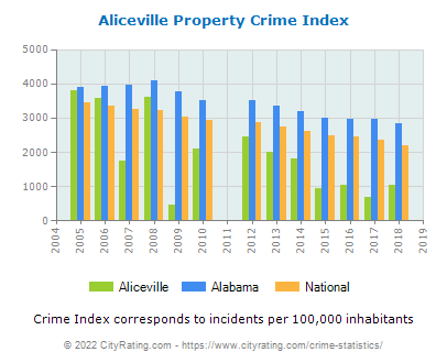 Aliceville Property Crime vs. State and National Per Capita