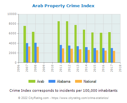 Arab Property Crime vs. State and National Per Capita