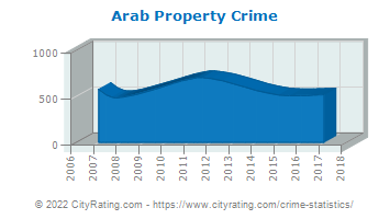 Arab Property Crime