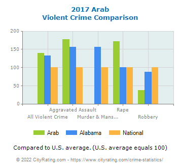 Arab Violent Crime vs. State and National Comparison