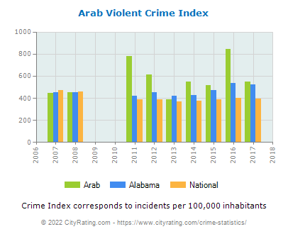 Arab Violent Crime vs. State and National Per Capita