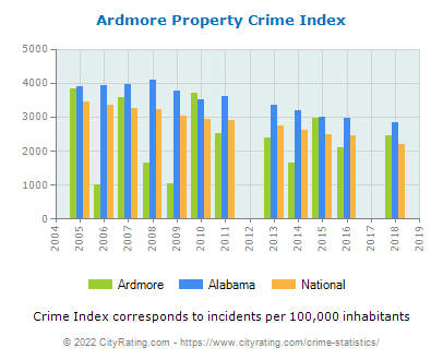 Ardmore Property Crime vs. State and National Per Capita