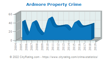 Ardmore Property Crime