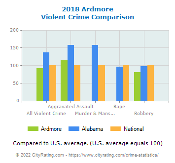 Ardmore Violent Crime vs. State and National Comparison
