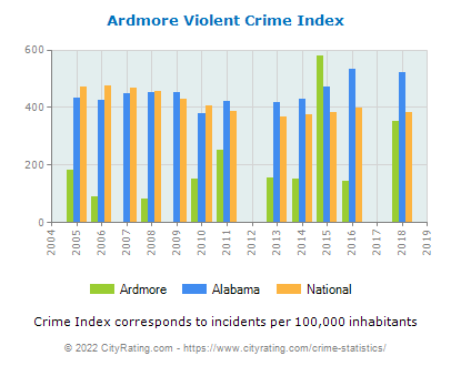 Ardmore Violent Crime vs. State and National Per Capita