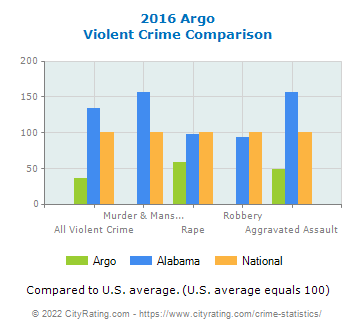 Argo Violent Crime vs. State and National Comparison