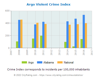 Argo Violent Crime vs. State and National Per Capita