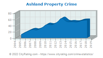 Ashland Property Crime