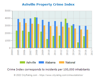 Ashville Property Crime vs. State and National Per Capita