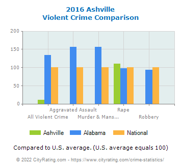 Ashville Violent Crime vs. State and National Comparison