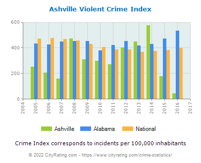 Ashville Violent Crime vs. State and National Per Capita