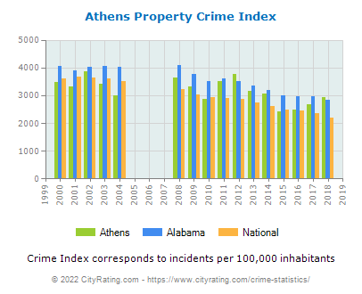 Athens Property Crime vs. State and National Per Capita