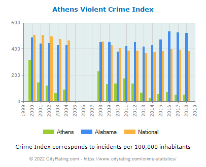 Athens Violent Crime vs. State and National Per Capita