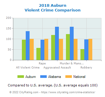 Auburn Violent Crime vs. State and National Comparison