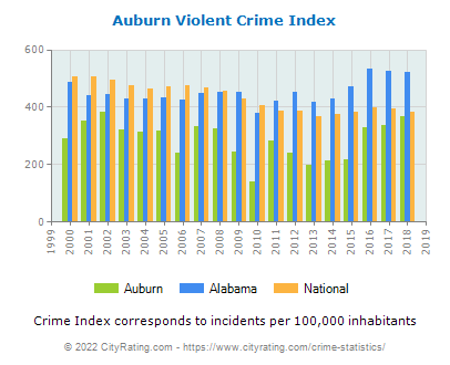 Auburn Violent Crime vs. State and National Per Capita
