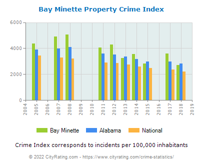 Bay Minette Property Crime vs. State and National Per Capita