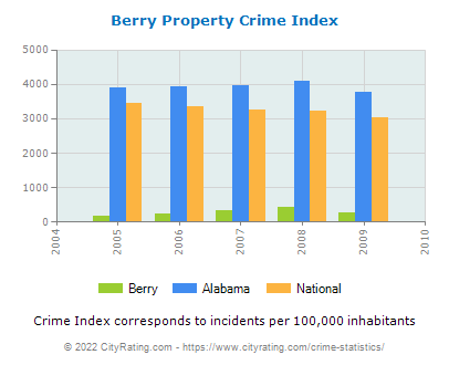 Berry Property Crime vs. State and National Per Capita