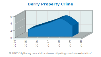 Berry Property Crime