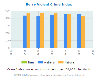 Berry Violent Crime vs. State and National Per Capita