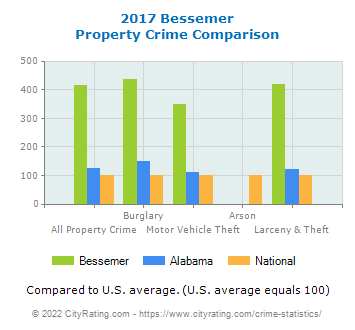 Bessemer Property Crime vs. State and National Comparison