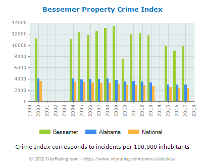 Bessemer Property Crime vs. State and National Per Capita