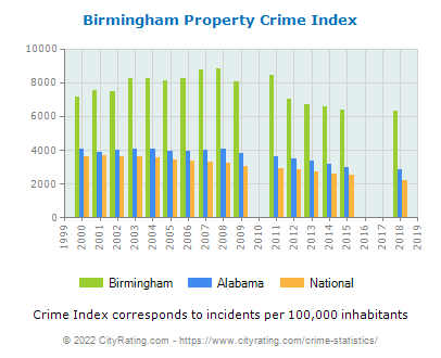 Birmingham Property Crime vs. State and National Per Capita
