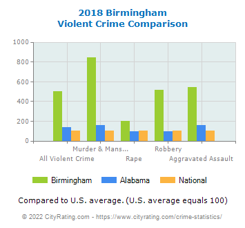 Birmingham Violent Crime vs. State and National Comparison