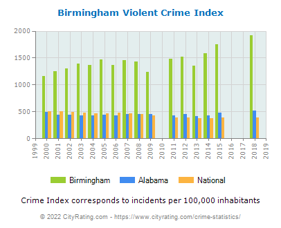Birmingham Violent Crime vs. State and National Per Capita