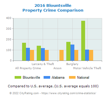 Blountsville Property Crime vs. State and National Comparison