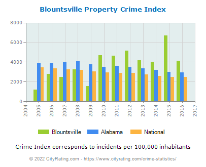 Blountsville Property Crime vs. State and National Per Capita