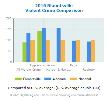 Blountsville Violent Crime vs. State and National Comparison