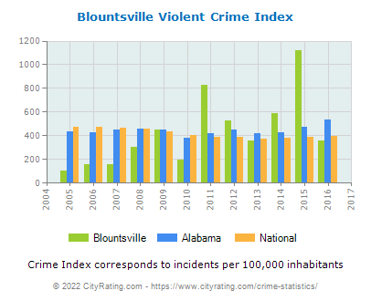 Blountsville Violent Crime vs. State and National Per Capita