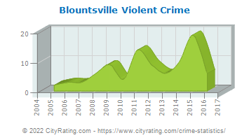Blountsville Violent Crime