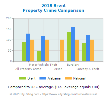 Brent Property Crime vs. State and National Comparison